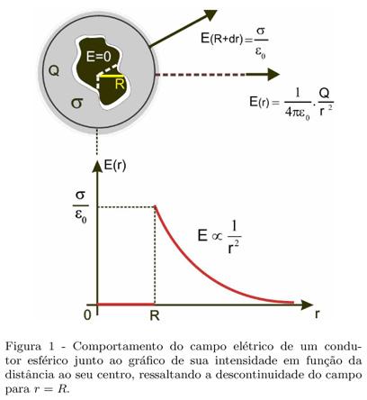 Campo elétrico (simples) A24fig01