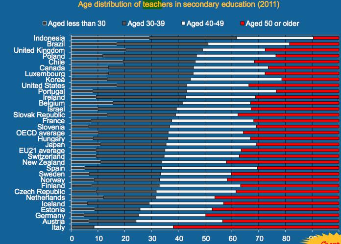 Età media insegnanti: non siamo un paese normale Oecd_ed_at_glance_age_distributin_teachers