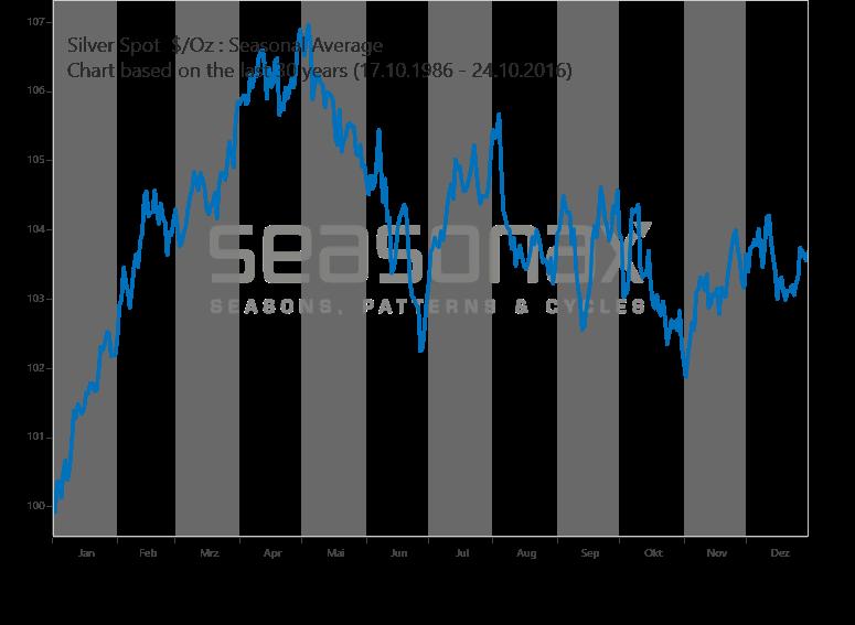 saisonnalité de l'or et de l'argent / graphes SILVER