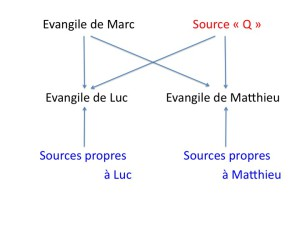 Date rédaction évangiles Th%C3%A9orie-des-Sources-Evangiles-300x225