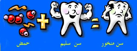 ملف كامل عن طب الأسنان بالصور  Equation2