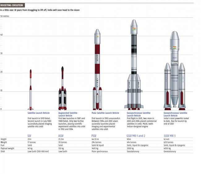Premier vol habité indien - Août 2022 - Page 2 IndianRockets_new