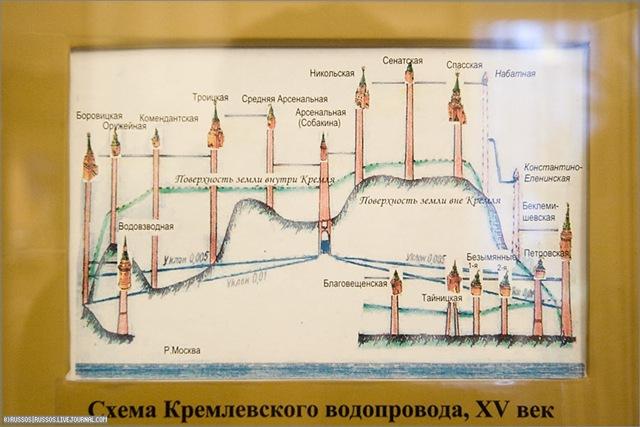 Экспедиции к выпаривателям родниковой воды - Страница 18 Krutitskoe_vodoprovod_kremlia_sxema