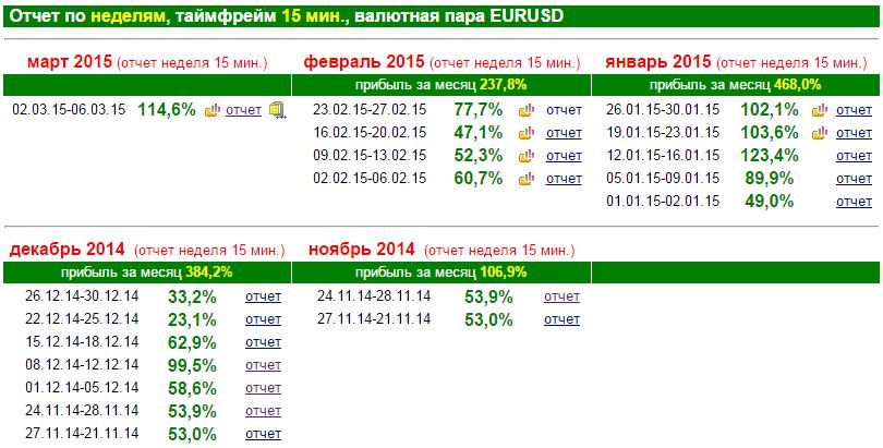 Форекс советник ZETv9 от 3%до 40% в день  0001-2015-03-10_07-46-03