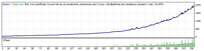 Форекс советник ZETv9 от 3%до 40% в день  0005-2015-03-10_07-43-24
