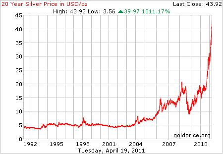 Ode srebro preko 800 EUR za kg. 20letag