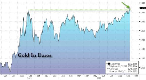 l'or en euro à l'achat fort  Eurogold