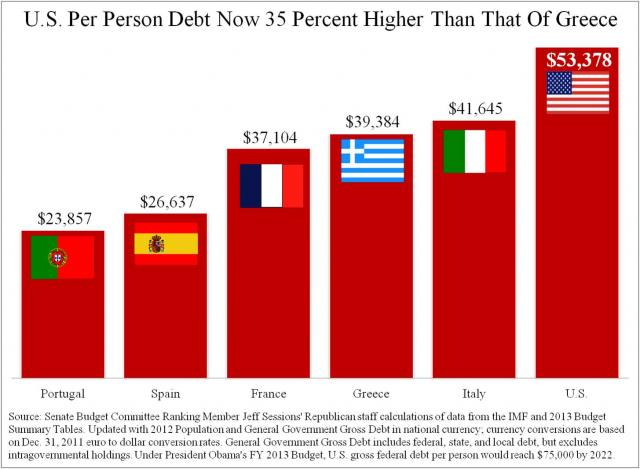 dette usa - infos et graphs en continu  U.S.-Per-Person-Debt