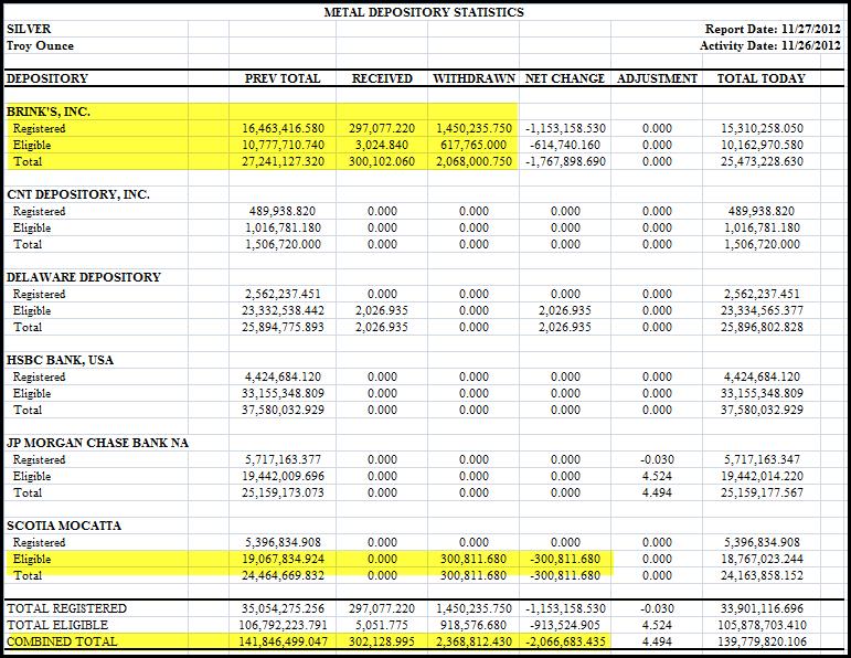 stocks d'argent du Comex / suivi des statistiques /graphes - Page 2 Comexsilverinventory