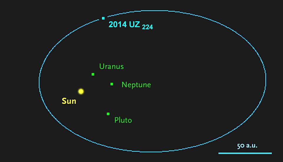 Descubren un nuevo planeta enano en el Sistema Solar más allá de Plutón 2014-UZ224-orbit