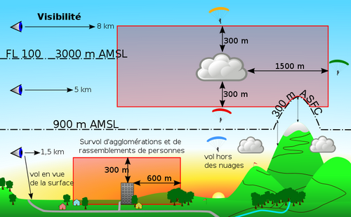 Un peu de météo VMC_conditions