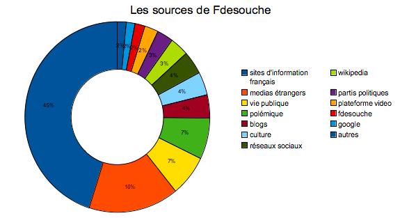 Les stratégies de l'extrême-droite sur internet Diagramme_fds_les_sources_de_fdesouche___cartographie