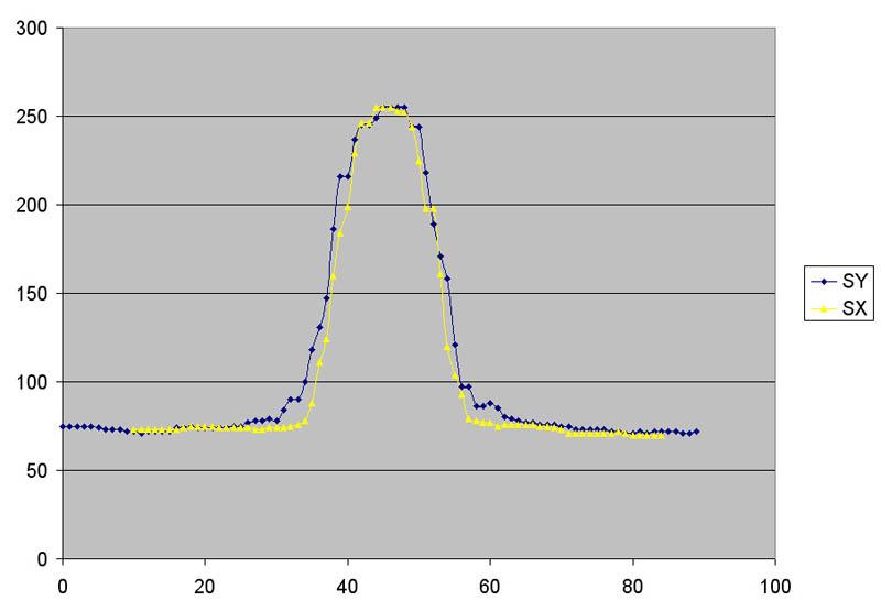 M 106 SignalX_vs_SignalY