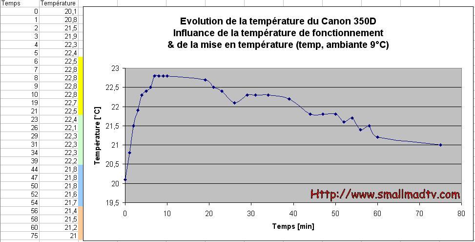 Défiltrage APN pour astrophoto 02_AllumageMiseentemperature