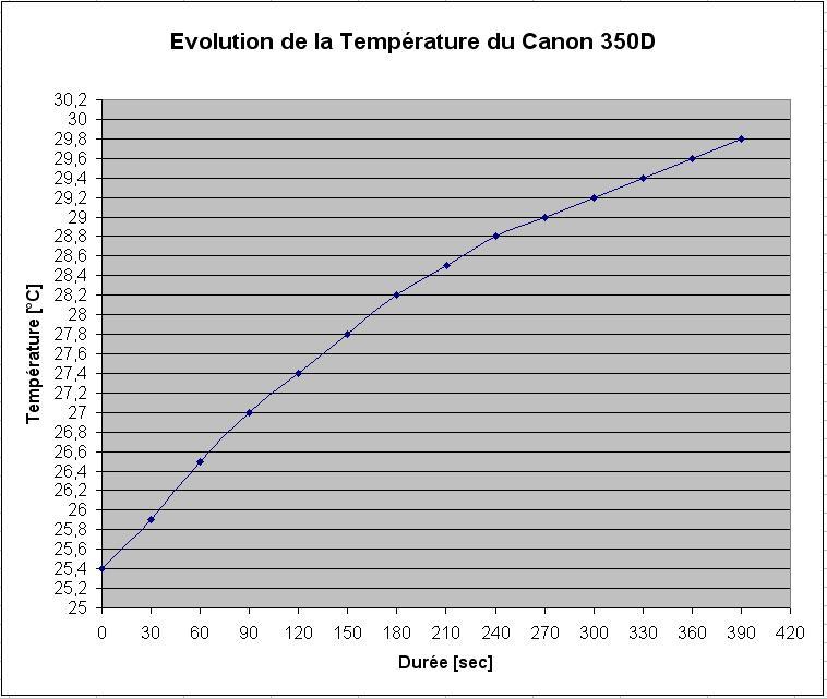 Défiltrage APN pour astrophoto Temperature350D