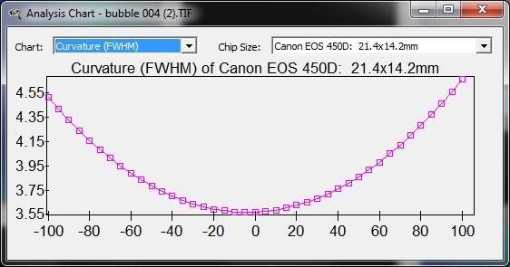 Fov et tirage comparaison entre divers montages Ccdinspector4