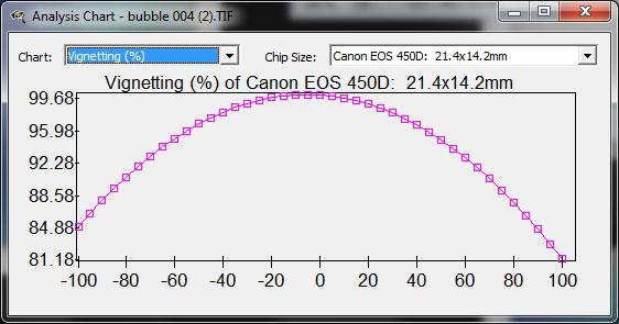 Fov et tirage comparaison entre divers montages Ccdinspector5