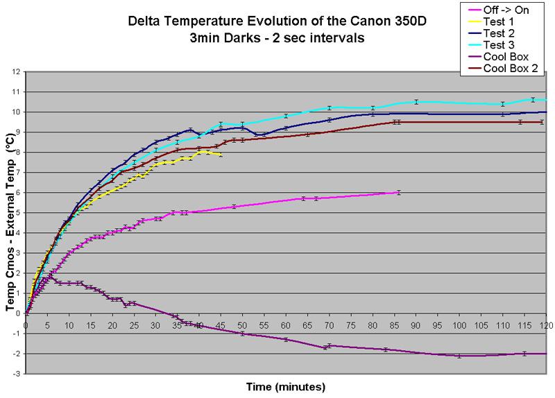 1200D défiltré question + projet refroidissement  TemperatureProfile3