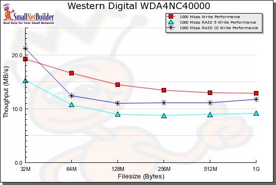 western digal sharespace o sinology servidor nas Wd_sharespace_bench_write_compare