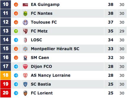 [31e journée de L1] FC Lorient 1-0 SM Caen Capture_decran_2017-03-31_a_09.58.40