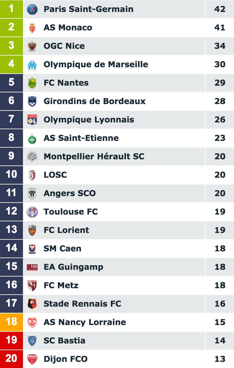 [34e journée de L1] SM Caen 0-2 FC Nantes Capture_decran_2017-04-20_a_15.16.51