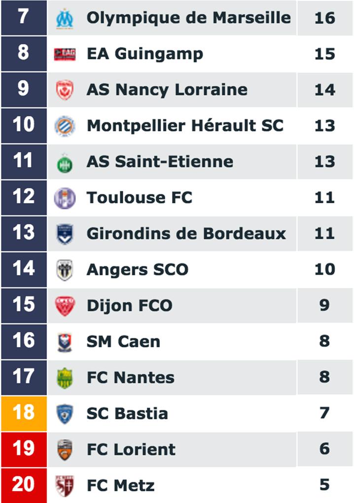 [18e journée de L1] SM Caen 3-0 FC Metz Classement_metz_0
