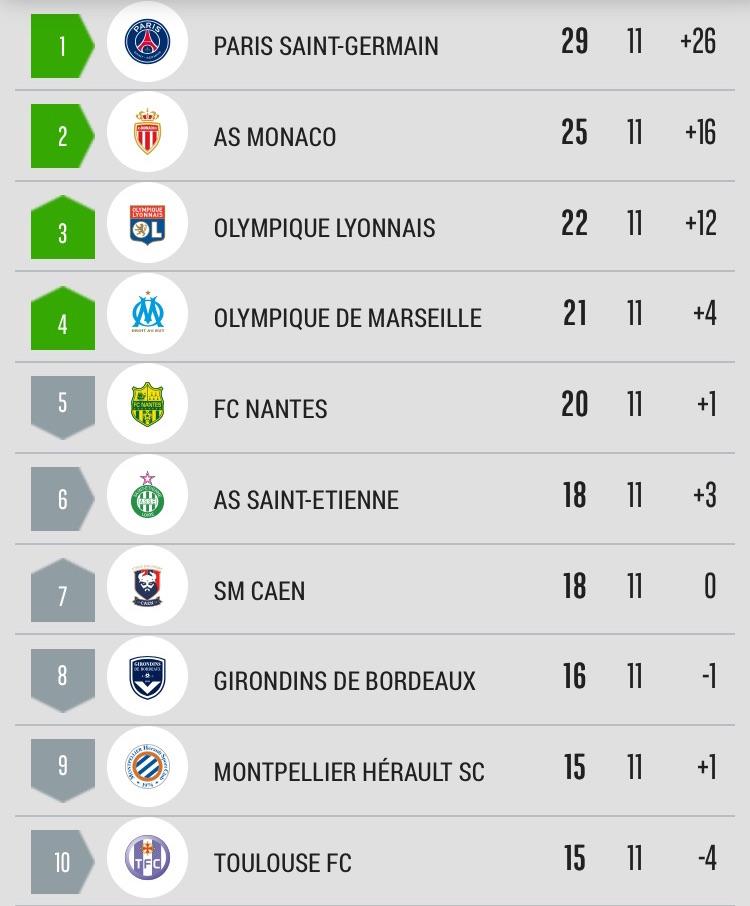 [12e journée de L1] O Marseille 5-0 SM Caen Image-1_1