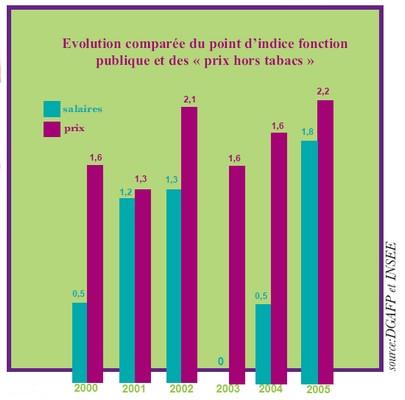 Rigueur, austérité : d'abord, suppression de la 1/2 part supplémentaire Salaires-2