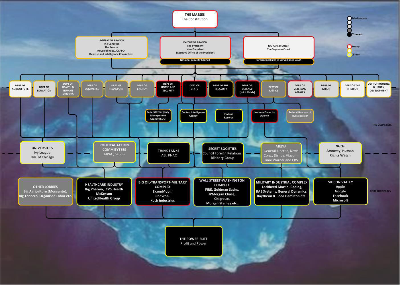 Theorie du complot - Page 5 Deep_state_structure