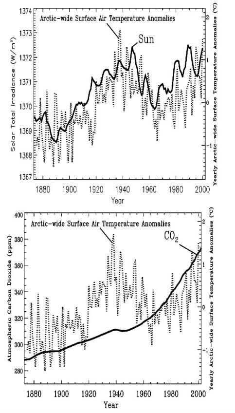 Controverse: réchauffement climatique réalité ou fraude, giec, causes. Correclation_sun_temperature