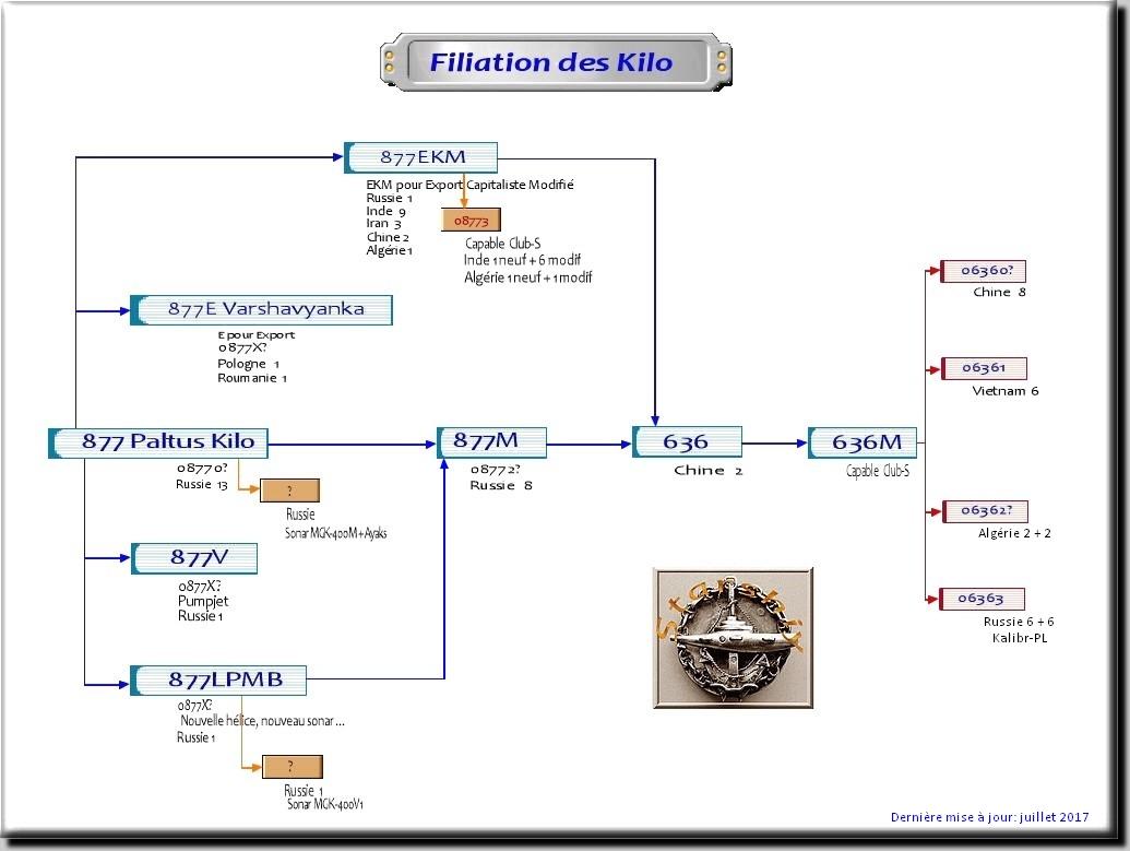 البحرية الجزائرية بين الماضي و الحاضر - صفحة 5 Filiat_kilo