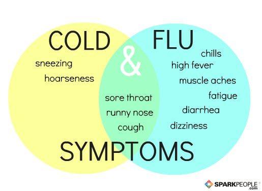 **BM8 Plus** - Page 15 ColdFluSymptoms
