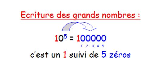 Echelle courte et échelle longue pour l'écriture des grands nombres Grand_nombre