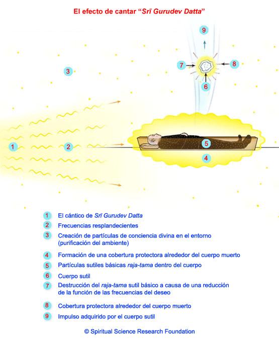 ¿Como ayudar a nuestros difuntos? SPA_(M)_Ancestor4