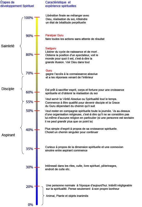 Physique et spiritualité - Page 3 Spiritual-Level-March06%20new