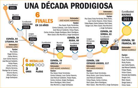 El basket español, en lo más alto del mundo 1316381231463
