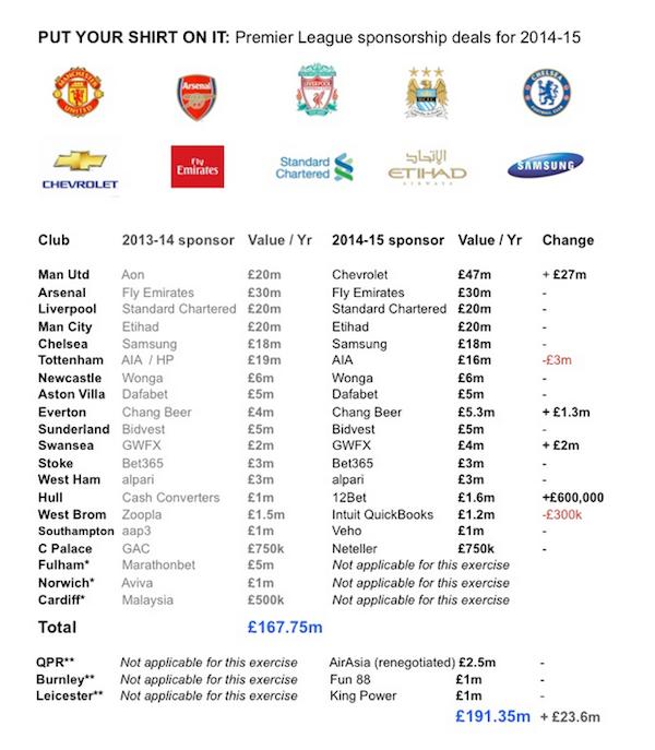 Angleterre - Barclays Premiere League 2014 / 2015 Sponsors-maillots-Premier-League