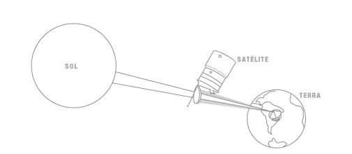 [SKYTEC] Interferência solar e a perda de sinal Imagem_satelites
