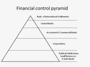 The Global Collateral Accounts: Fact and Fiction Financial-control-pyramid-300x224