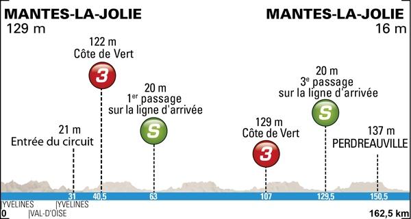 Paris-Nice 2014, la carrera hacia el sol Profile-01