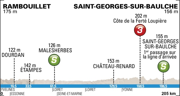 Paris-Nice 2014, la carrera hacia el sol Profile-02