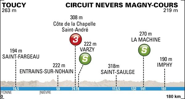 Paris-Nice 2014, la carrera hacia el sol Profile-03