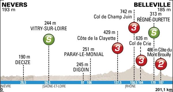 Paris-Nice 2014, la carrera hacia el sol Profile-04
