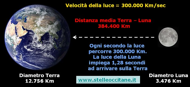 La luce: velocità distanze e colori Problema_lunaterra_lucesm