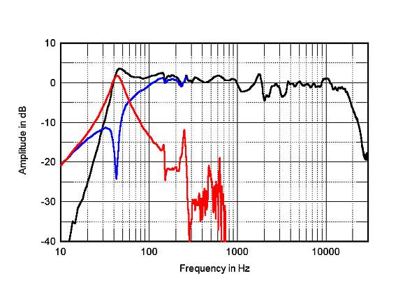 ¿Cuál es la respuesta ideal en frecuencia de un altavoz? la plana - Página 2 1212DO96fig3
