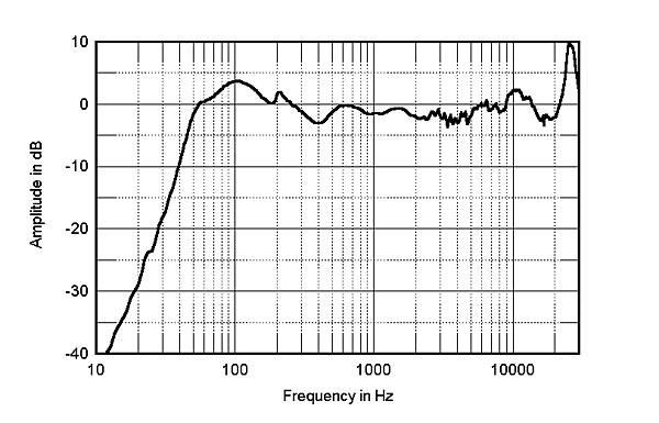 Quantização e Frequência de Amostragem ideais p/ reprodução 612Monfig5