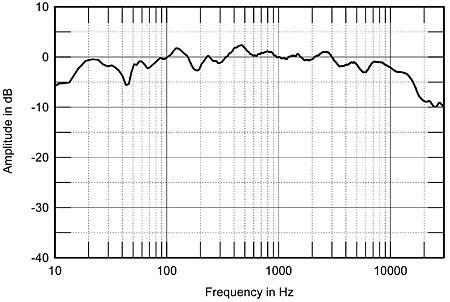 Equipamento para medição de colunas 208Keffig7