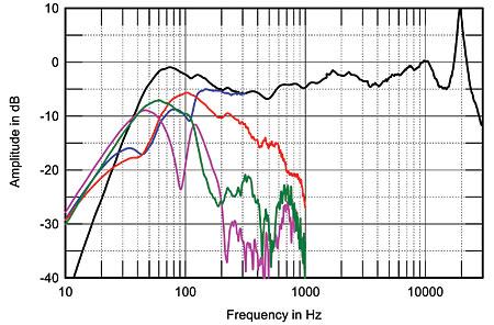 Base para absorver as vibrações (1) - Página 2 306MA6fig3