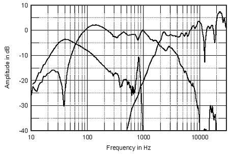 bass reflex e a acustica 705PS2fig03