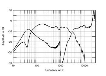 bass reflex e a acustica 805fig3